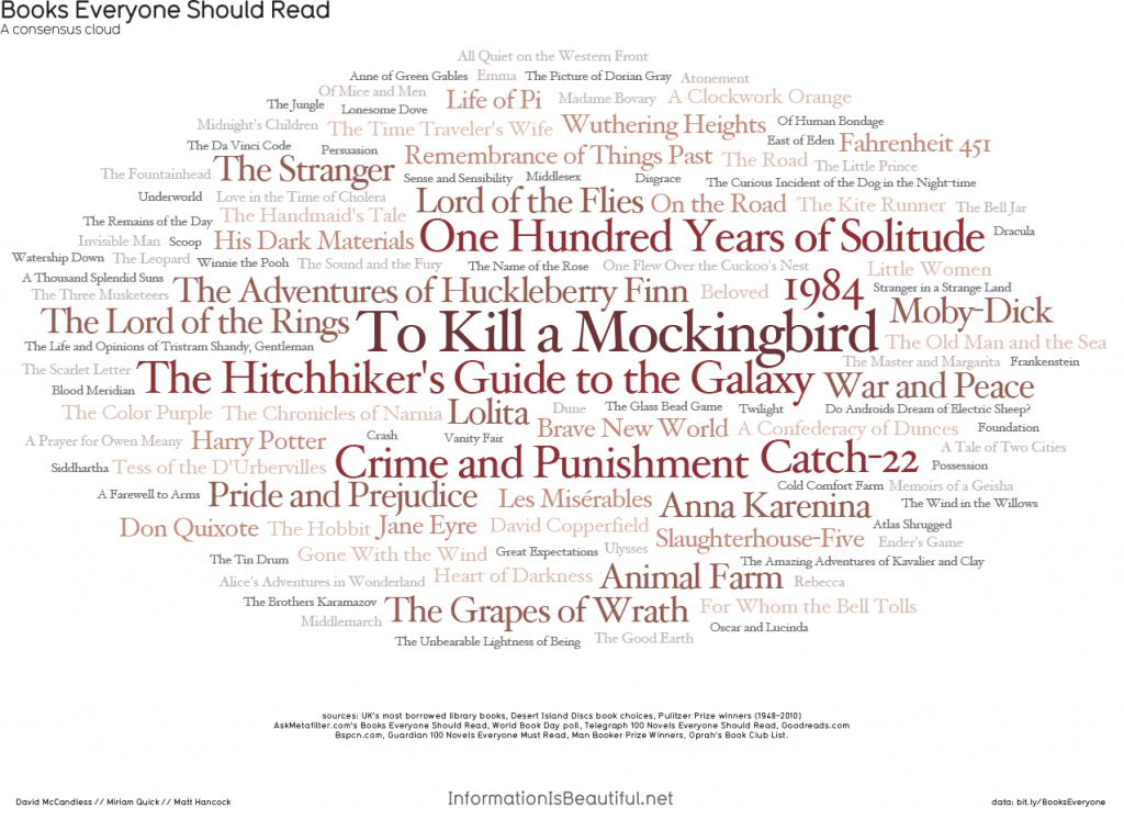 1276_books_everyone_should_read